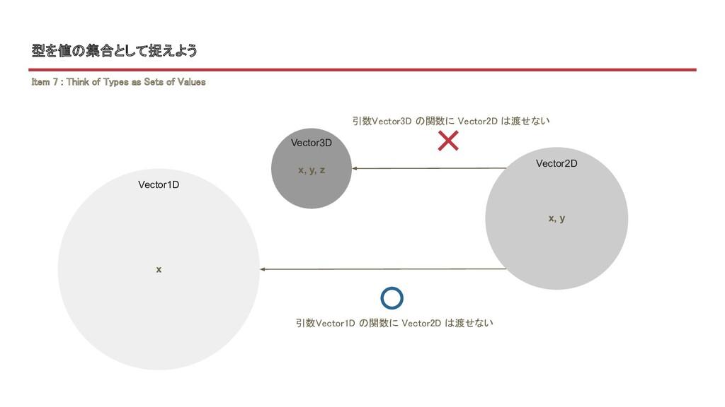 型を値の集合として捉えよう 引数Vector3D の関数に Vector2D は渡せない  ...