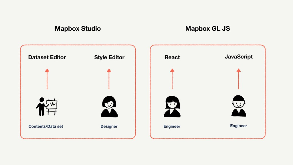Contents/Data set Designer Engineer Engineer Ma...