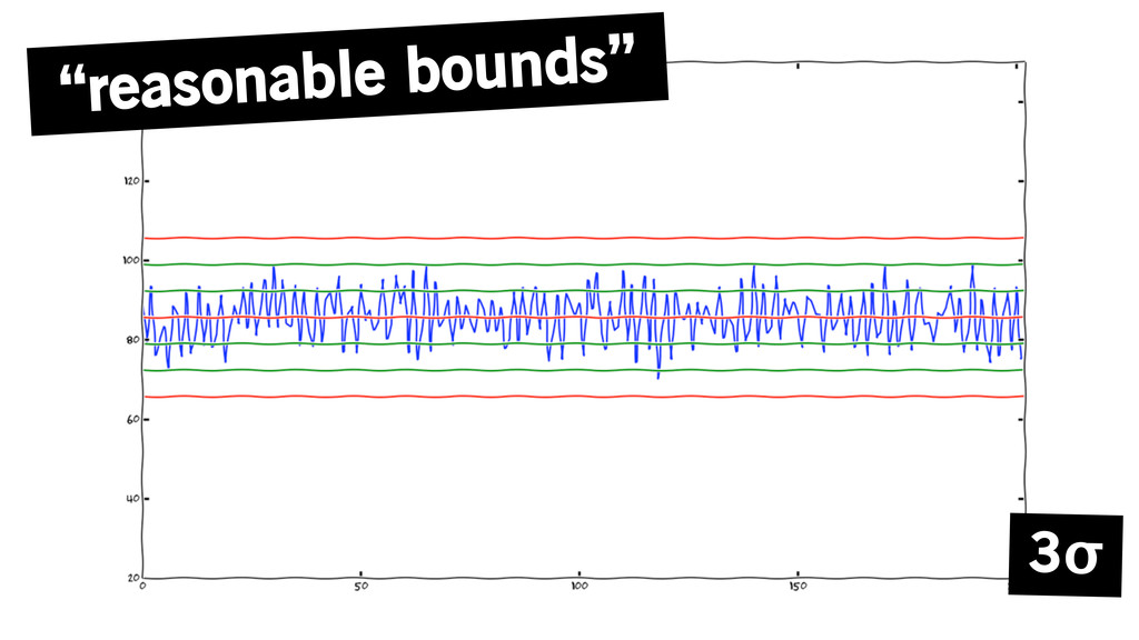 """reasonable bounds"" 3σ"