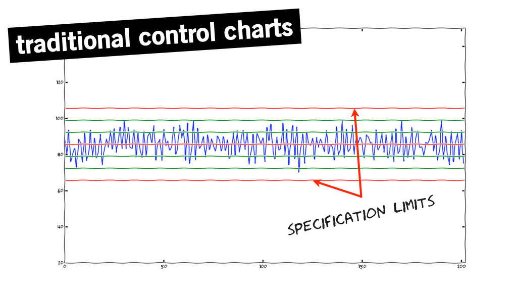 traditional control charts specification limits