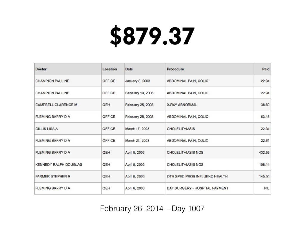 $879.37 February 26, 2014 – Day 1007