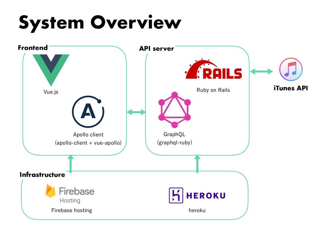 """System Overview 7VFKT """"QPMMPDMJFOU BQPMMPDM..."""