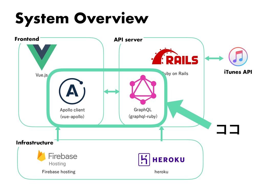 """System Overview 7VFKT """"QPMMPDMJFOU WVFBQPMM..."""