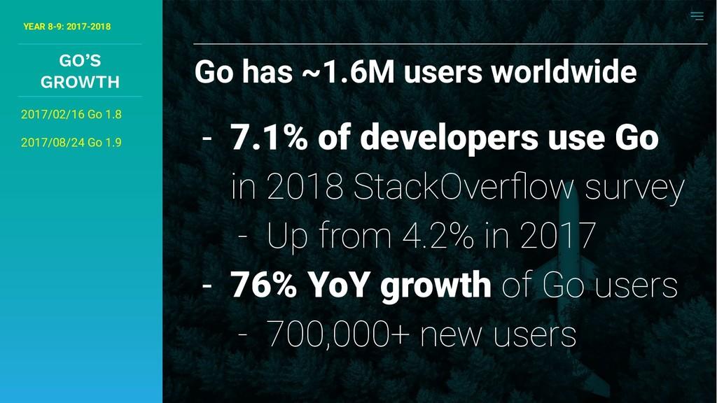 - 7.1% of developers use Go in 2018 StackOverflo...