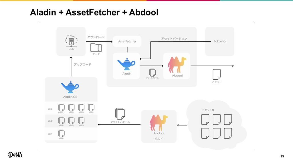 Aladin + AssetFetcher + Abdool 15
