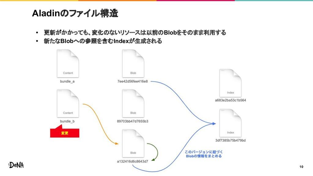 Aladinのファイル構造 • 更新がかかっても、変化のないリソースは以前のBlobをそのまま...