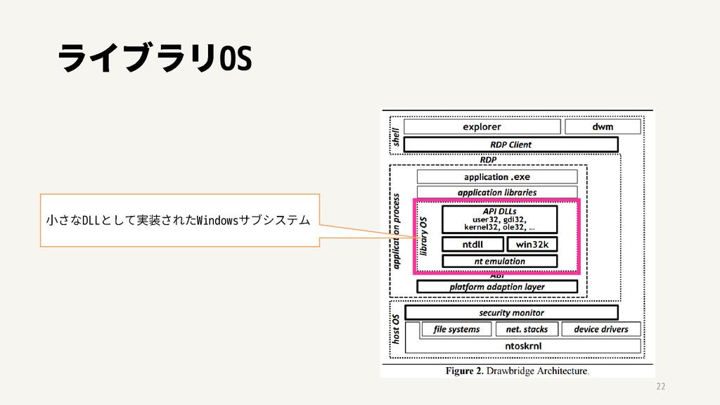 OS 22 DLL Windows