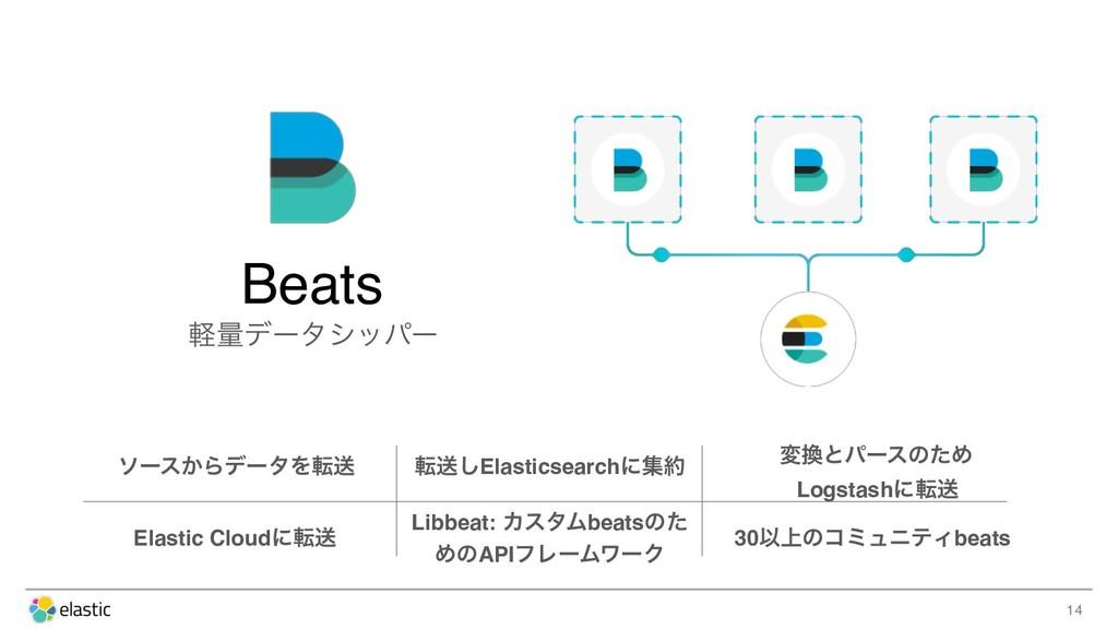 14 Beats ܰྔσʔλγούʔ ιʔε͔ΒσʔλΛసૹ సૹ͠Elasticsearch...