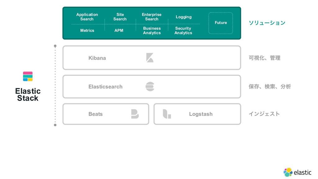 Metrics Logging APM Site Search Application Se...