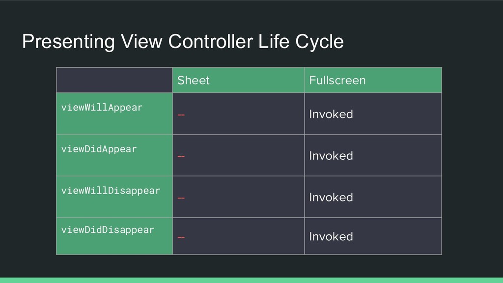 Presenting View Controller Life Cycle Sheet Ful...