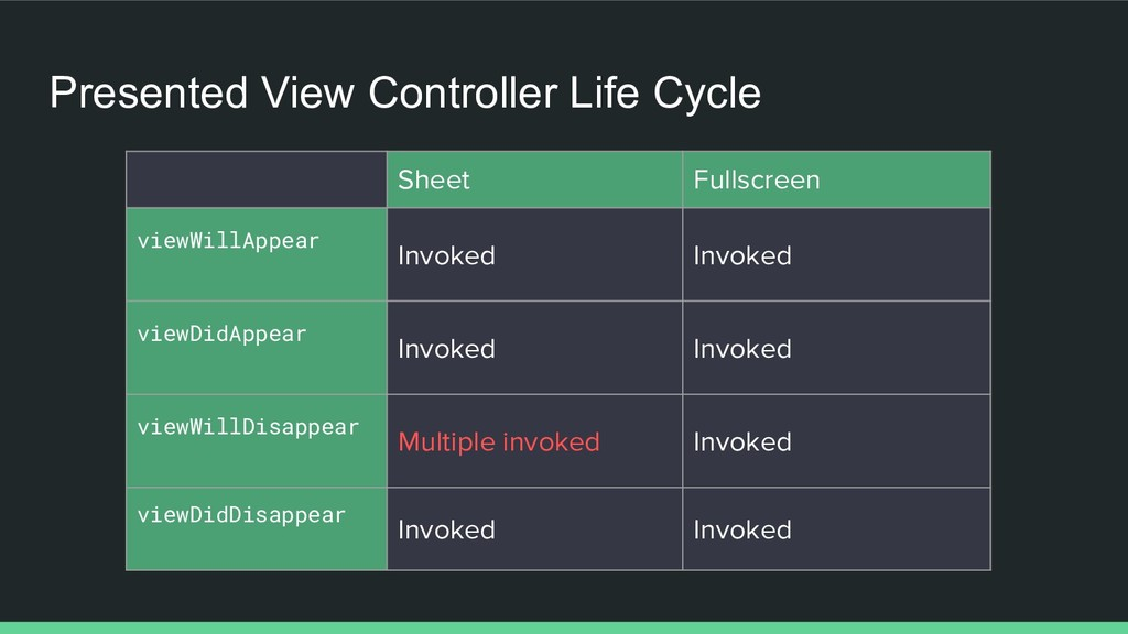 Presented View Controller Life Cycle Sheet Full...