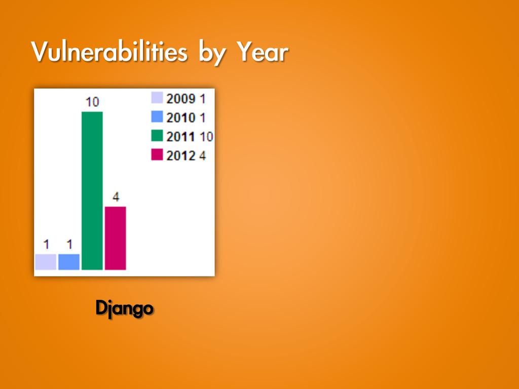 Vulnerabilities by Year Django