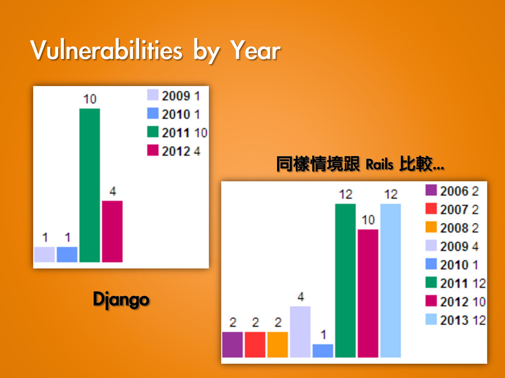 Vulnerabilities by Year Django 同樣情境跟 Rails...