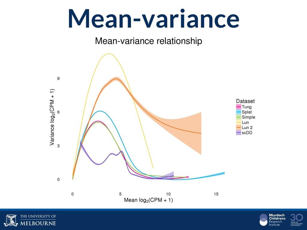 Mean-variance
