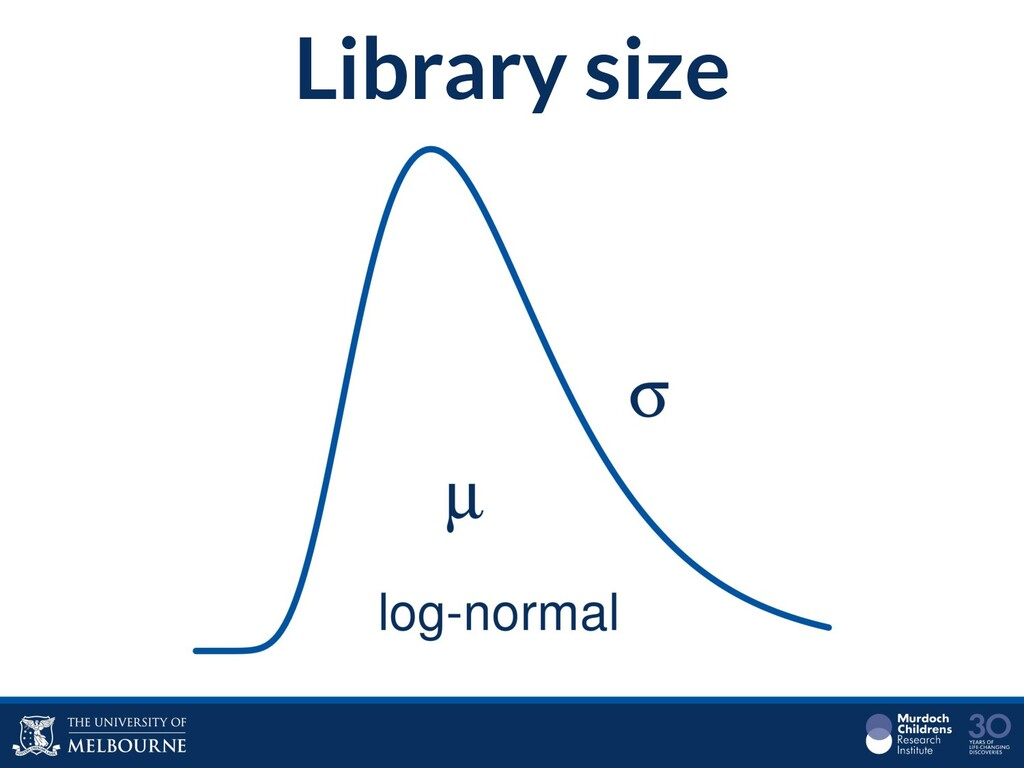 Library size
