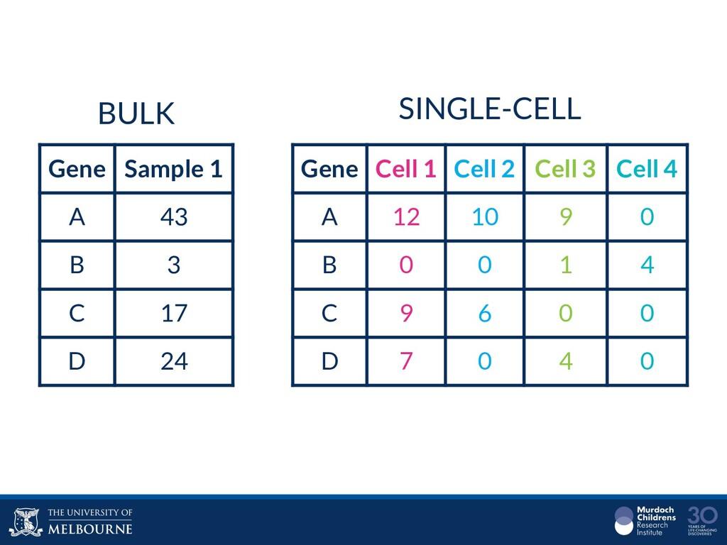 Gene Sample 1 A 43 B 3 C 17 D 24 BULK SINGLE-CE...