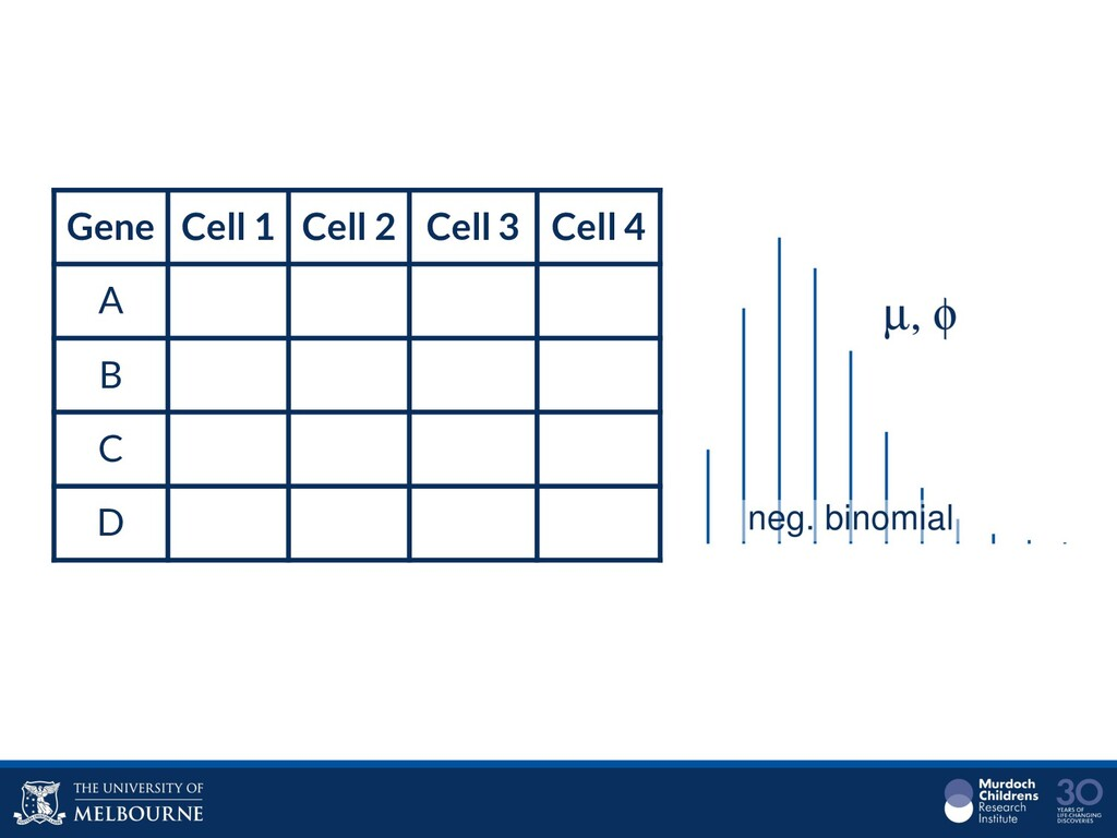 Gene Cell 1 Cell 2 Cell 3 Cell 4 A B C D