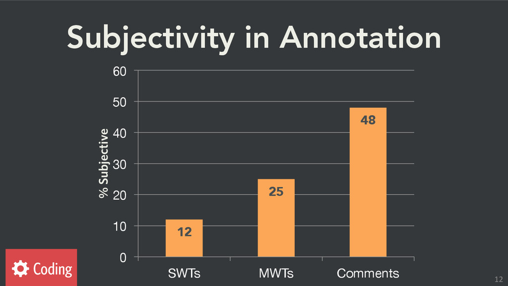 Subjectivity in Annotation 12 25 48 0 10 ...