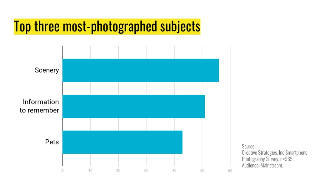 Top three most-photographed subjects Source: Cr...