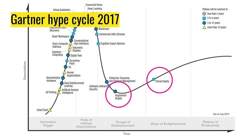 Gartner hype cycle 2017