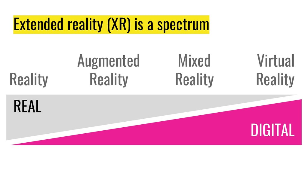 Extended reality (XR) is a spectrum REAL DIGITA...