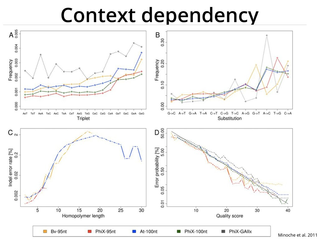 Context dependency Minoche et al. 2011
