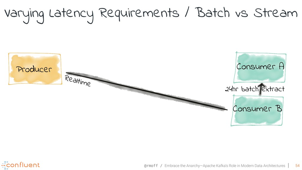 @rmoff / Embrace the Anarchy—Apache Kafka's Rol...