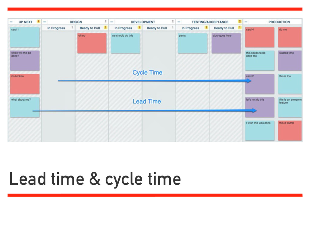 Lead time & cycle time