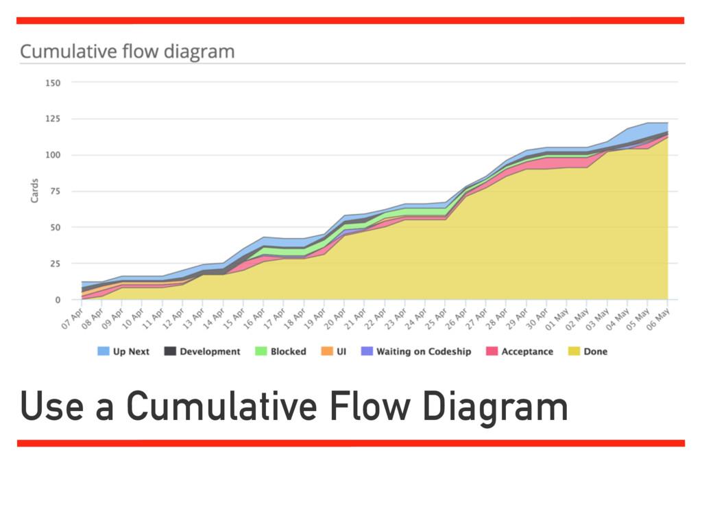 Use a Cumulative Flow Diagram http://zsoltfabok...