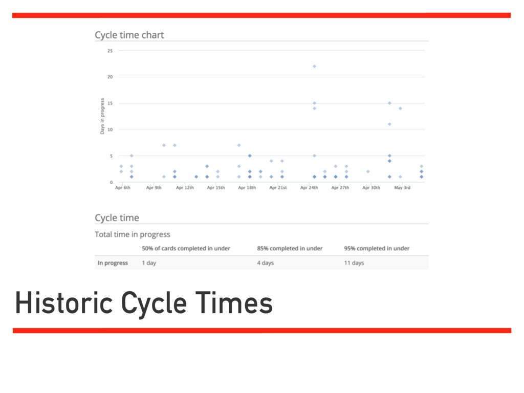 Historic Cycle Times