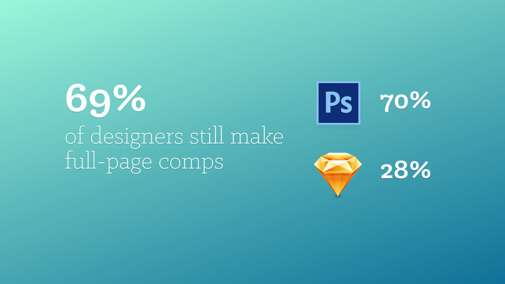 69% of designers still make 