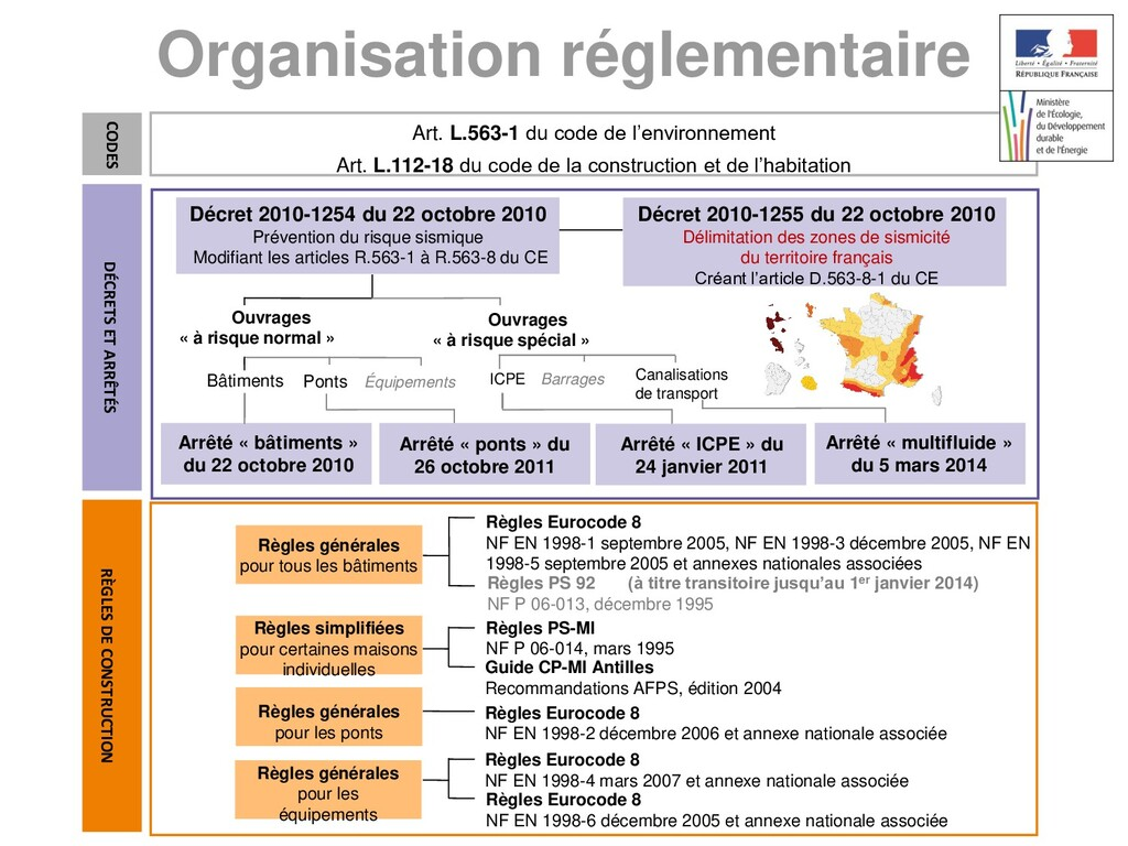 Organisation réglementaire Art. L.563-1 du code...