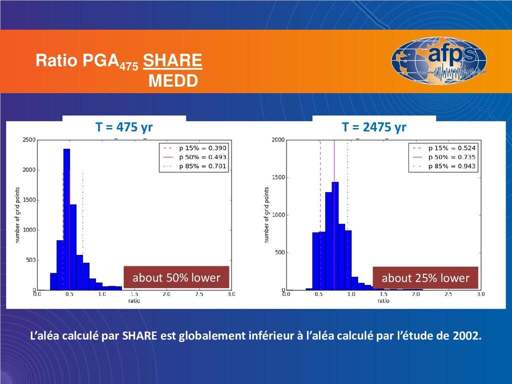 Ratio PGA475 SHARE MEDD T = 475 yr T = 2475 yr ...