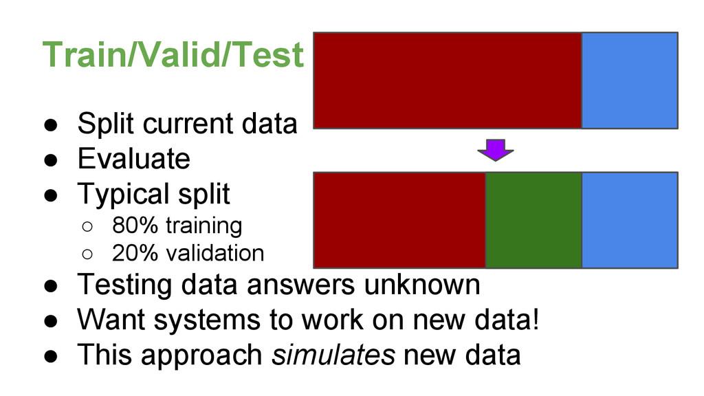● Split current data ● Evaluate ● Typical split...
