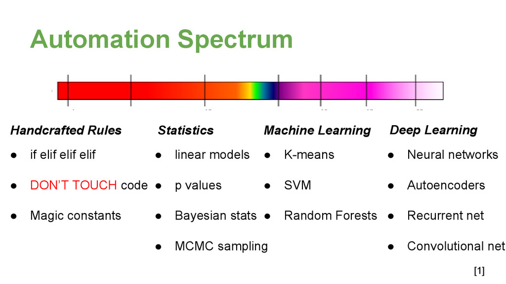 Automation Spectrum [1] Handcrafted Rules Stati...
