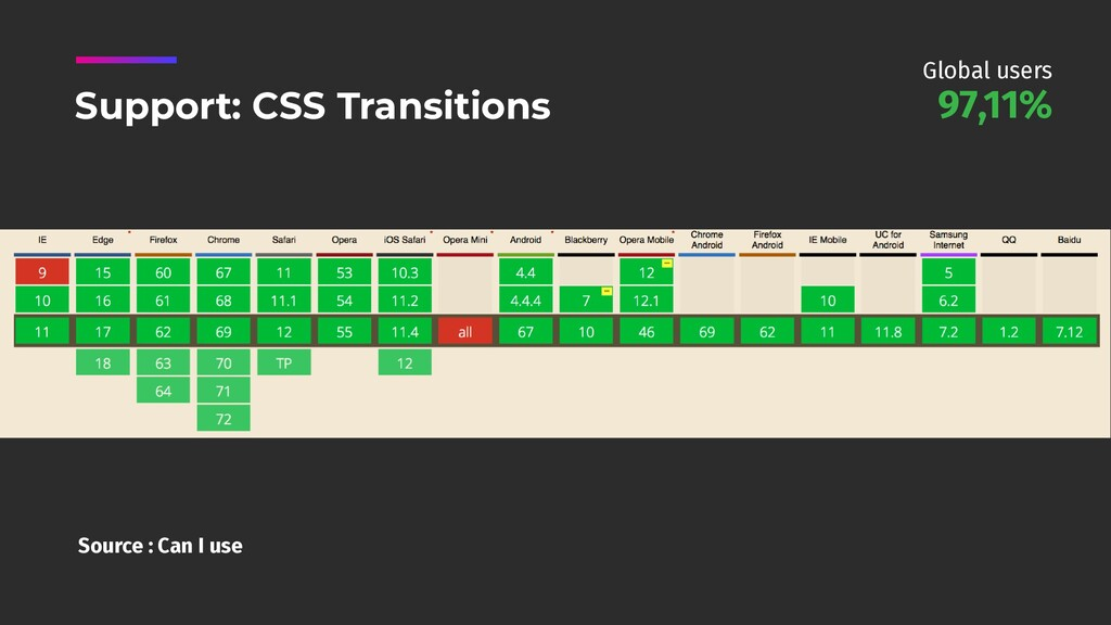 Source : Can I use Support: CSS Transitions 97,...