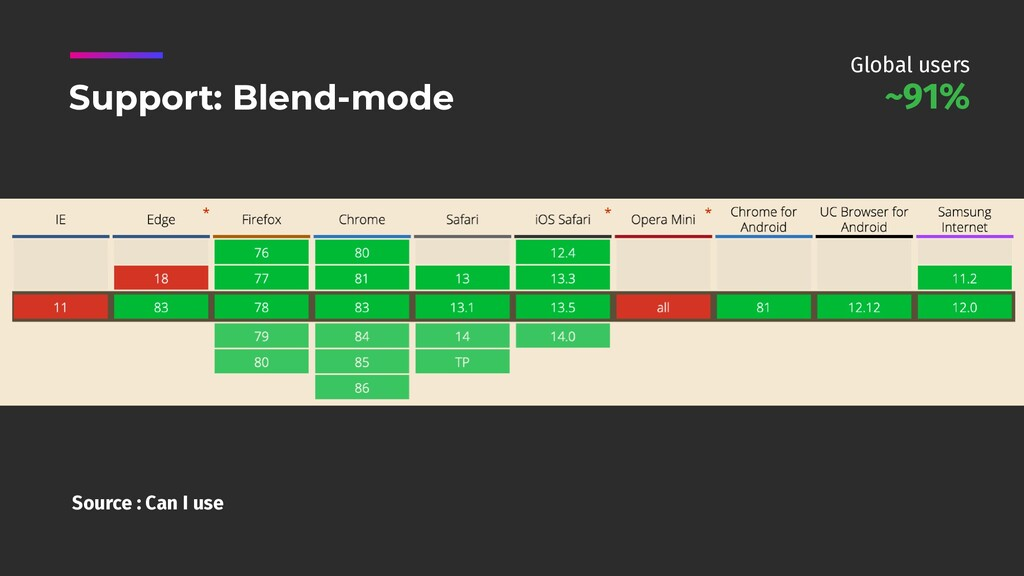 Source : Can I use Support: Blend-mode ~91% Glo...
