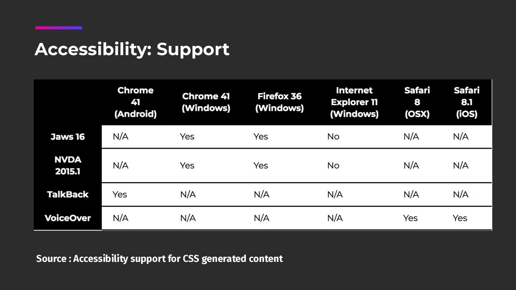 Source : Accessibility support for CSS generate...