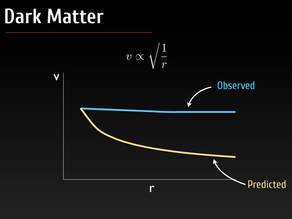 Dark Matter v / r 1 r Predicted v r Observed