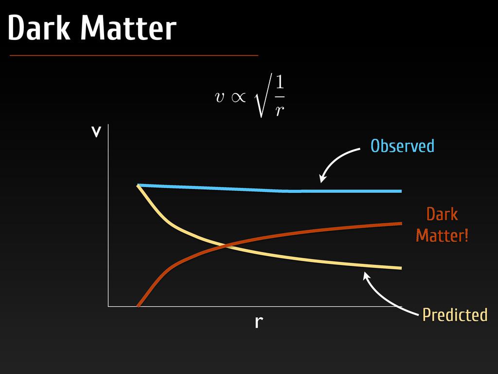 Dark Matter v / r 1 r Predicted Dark Matter! v ...
