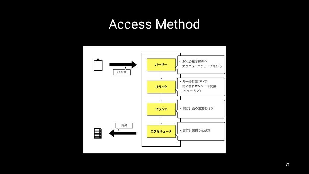 Access Method 71