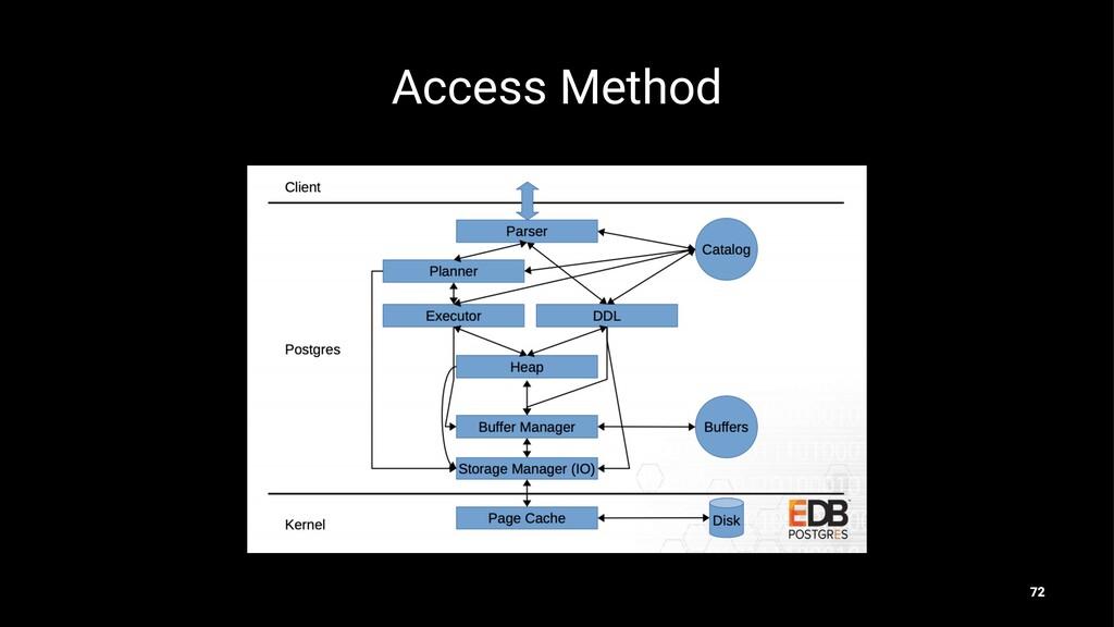 Access Method 72