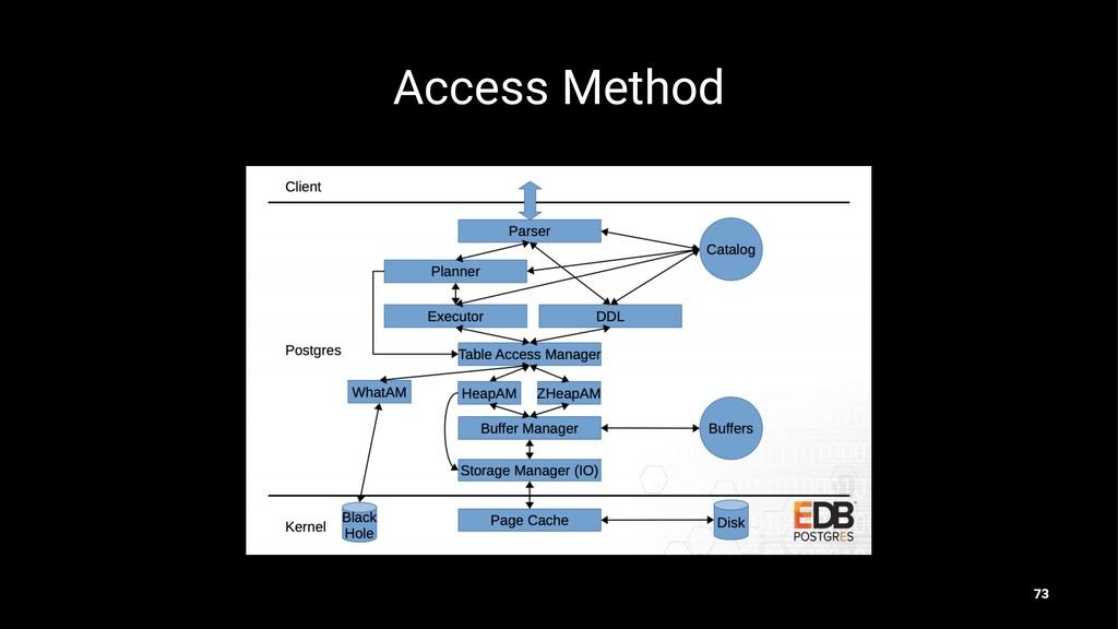 Access Method 73