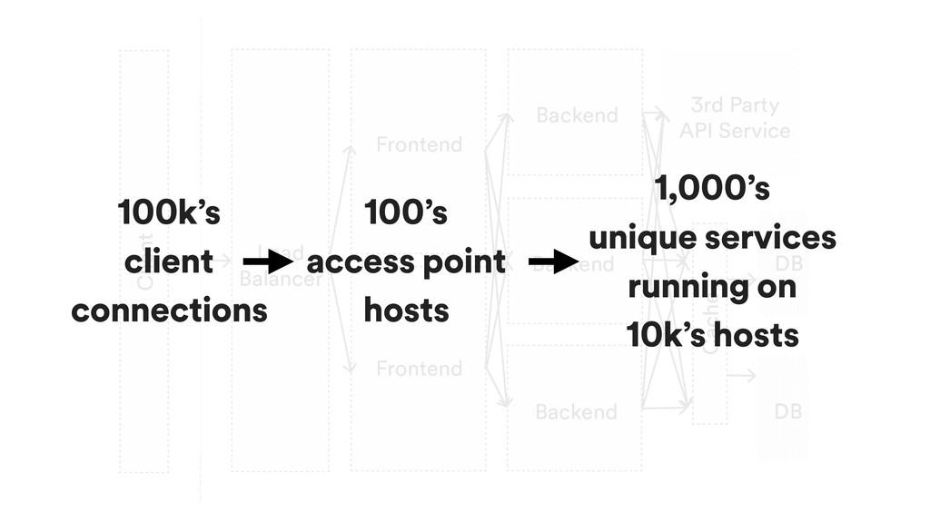 100k's client connections 100's access point ho...