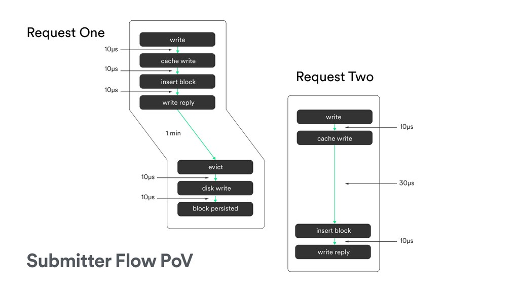 Request One Request Two Submitter Flow PoV