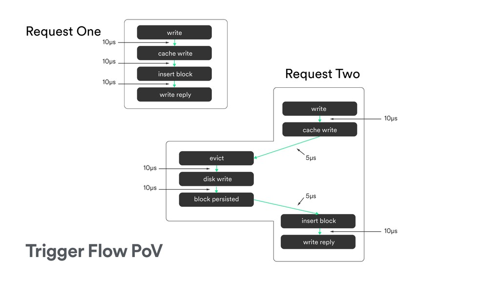 Request One Request Two Trigger Flow PoV
