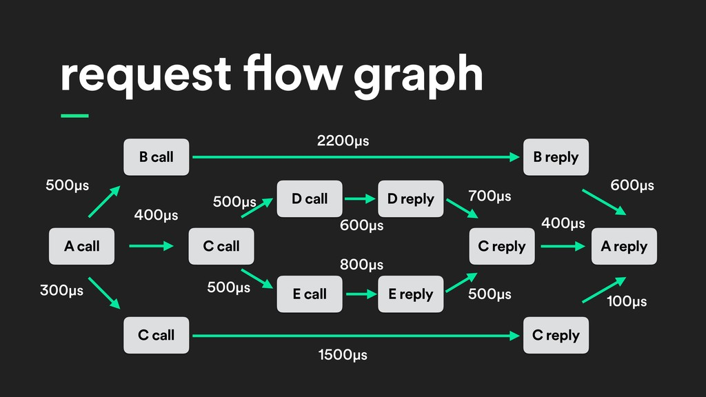 — request flow graph A call B call C call C cal...