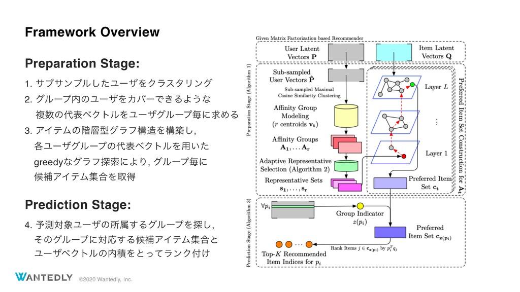 ©2020 Wantedly, Inc. Framework Overview Prepara...