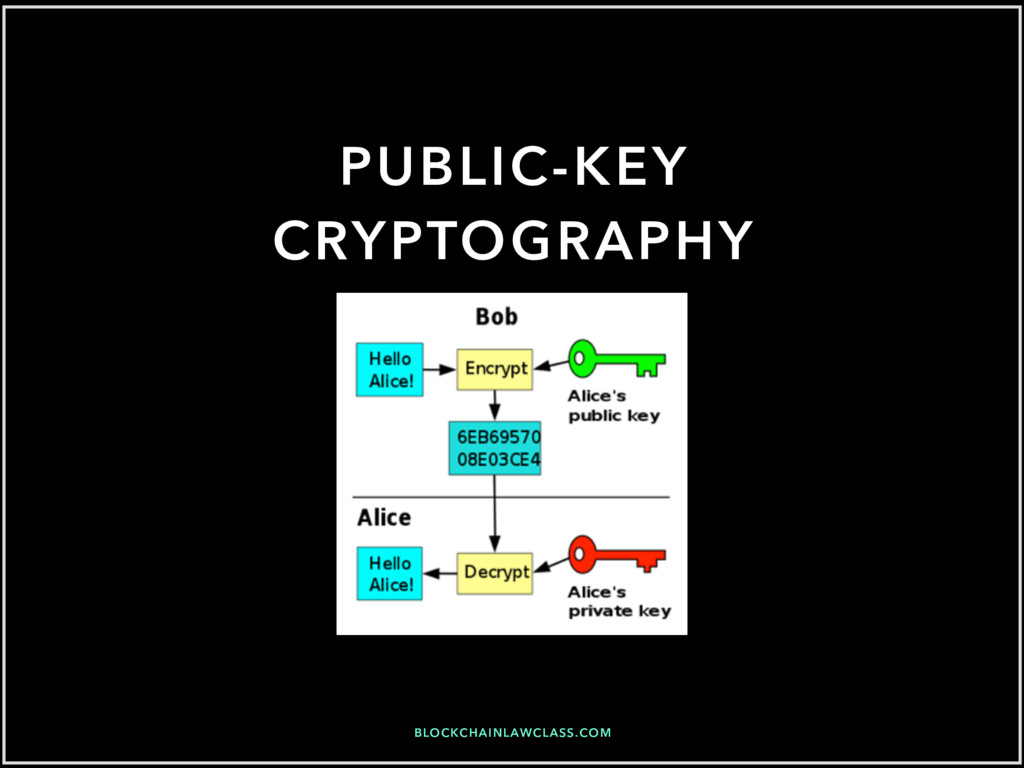 BLOCKCHAINLAWCLASS.COM PUBLIC-KEY CRYPTOGRAPHY