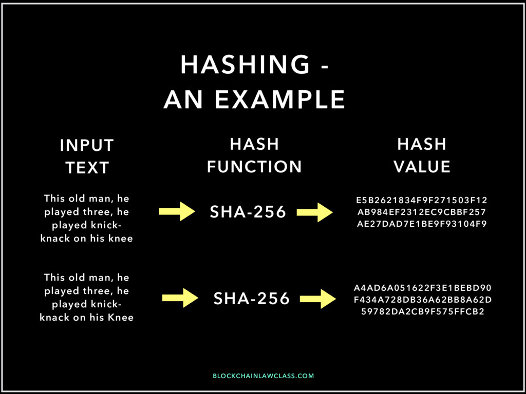 BLOCKCHAINLAWCLASS.COM HASHING - AN EXAMPLE Thi...
